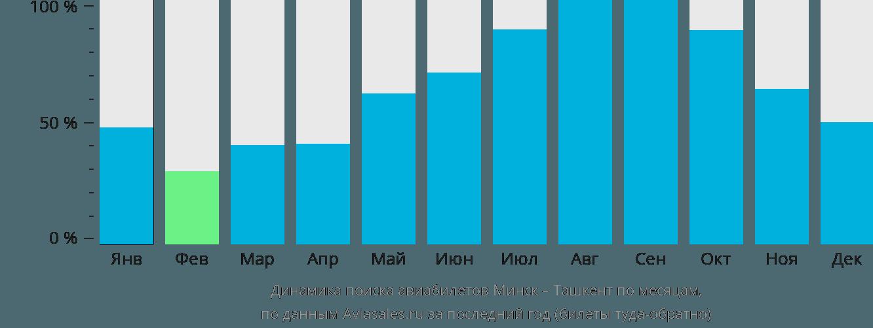 Динамика поиска авиабилетов из Минска в Ташкент по месяцам