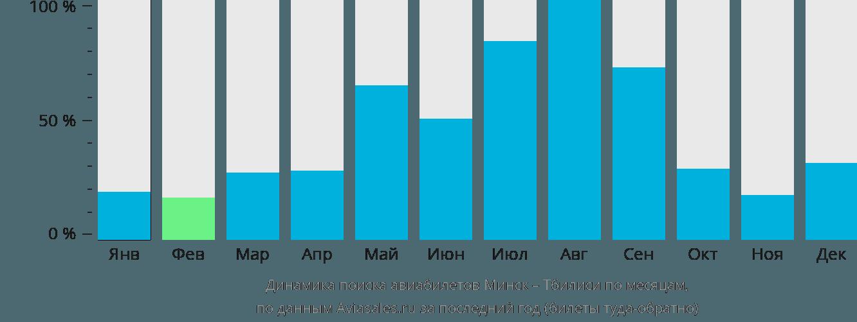 Динамика поиска авиабилетов из Минска в Тбилиси по месяцам