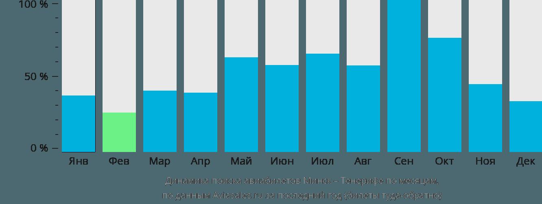 Динамика поиска авиабилетов из Минска на Тенерифе по месяцам