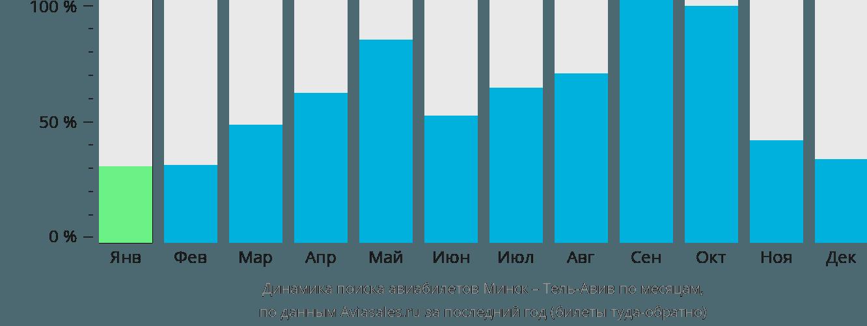 Динамика поиска авиабилетов из Минска в Тель-Авив по месяцам