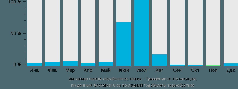 Динамика поиска авиабилетов из Минска в Туркменистан по месяцам