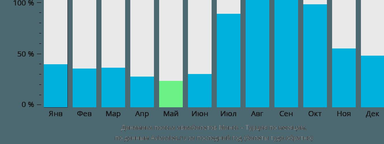 Динамика поиска авиабилетов из Минска в Турцию по месяцам