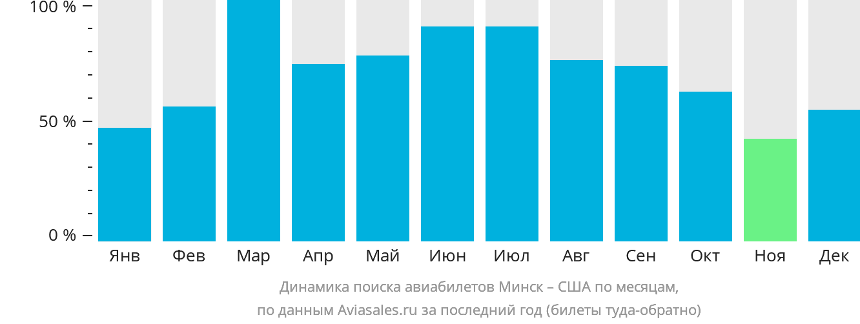 Динамика поиска авиабилетов из Минска в США по месяцам