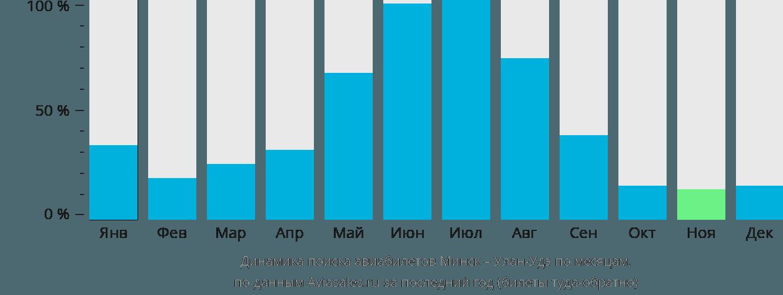 Динамика поиска авиабилетов из Минска в Улан-Удэ по месяцам