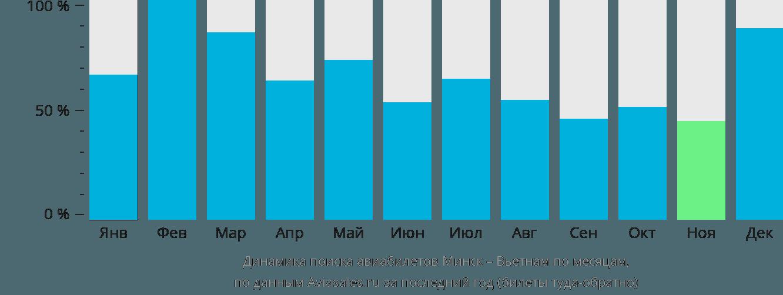 Динамика поиска авиабилетов из Минска в Вьетнам по месяцам