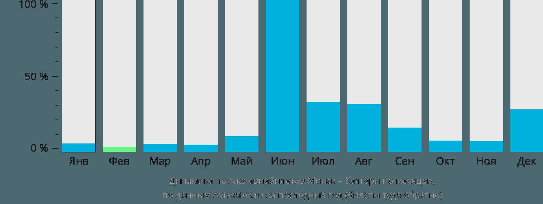 Динамика поиска авиабилетов из Минска в Калгари по месяцам