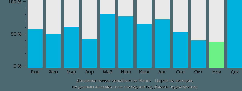 Динамика поиска авиабилетов из Минска в Цюрих по месяцам