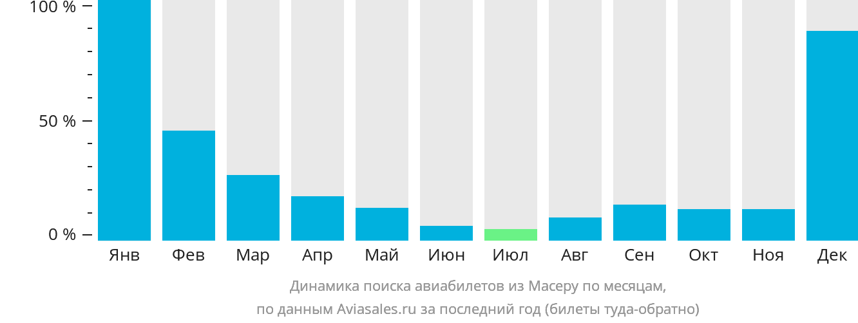 Динамика поиска авиабилетов из Масеру по месяцам