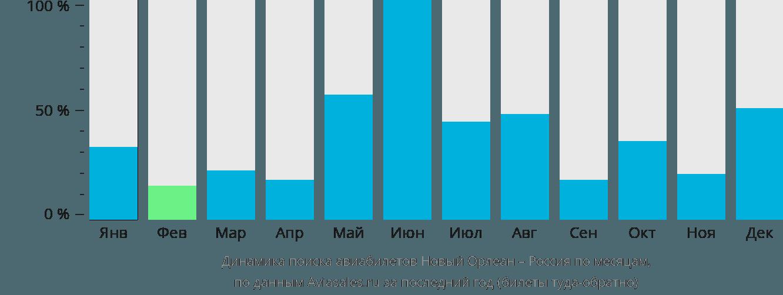 Динамика поиска авиабилетов из Нового Орлеана в Россию по месяцам