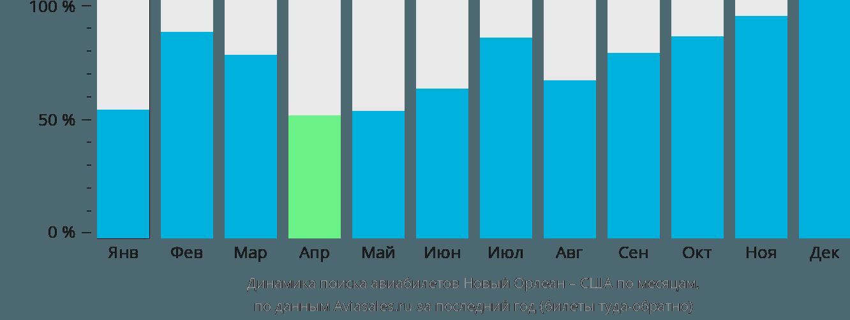 Динамика поиска авиабилетов из Нового Орлеана в США по месяцам