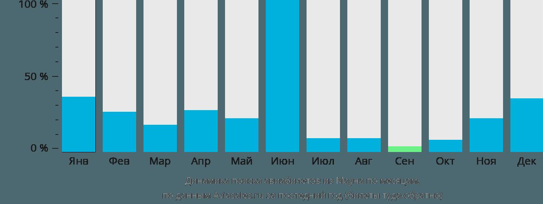 Динамика поиска авиабилетов из Мауна по месяцам