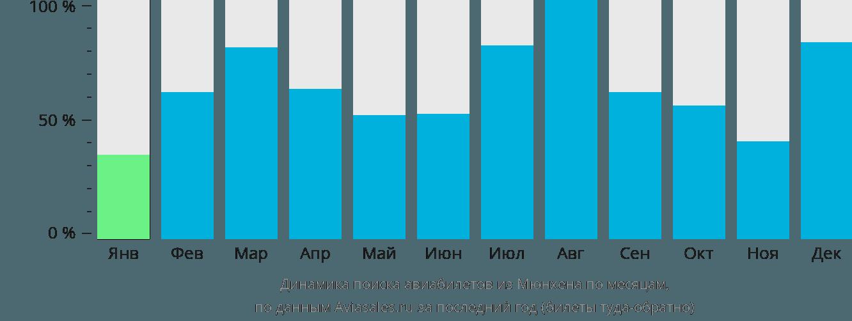 Динамика поиска авиабилетов из Мюнхена по месяцам