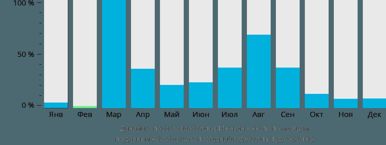 Динамика поиска авиабилетов из Мюнхена в Анапу по месяцам