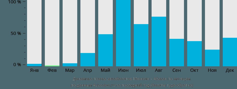 Динамика поиска авиабилетов из Мюнхена в Абакан по месяцам