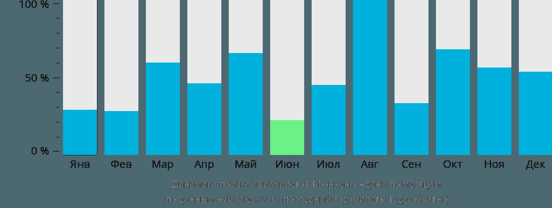Динамика поиска авиабилетов из Мюнхена в Адану по месяцам