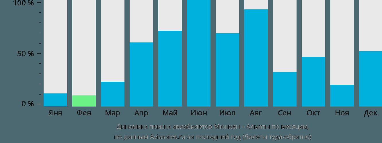 Динамика поиска авиабилетов из Мюнхена в Алматы по месяцам