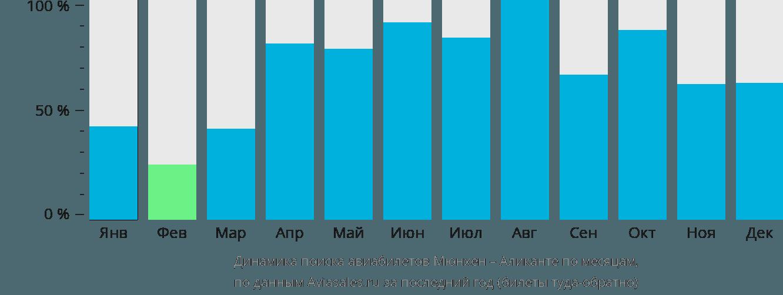 Динамика поиска авиабилетов из Мюнхена в Аликанте по месяцам