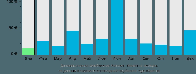 Динамика поиска авиабилетов из Мюнхена в Амман по месяцам