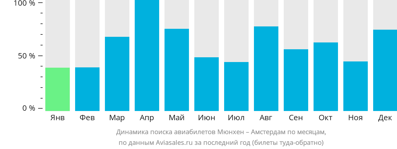 Динамика поиска авиабилетов из Мюнхена в Амстердам по месяцам