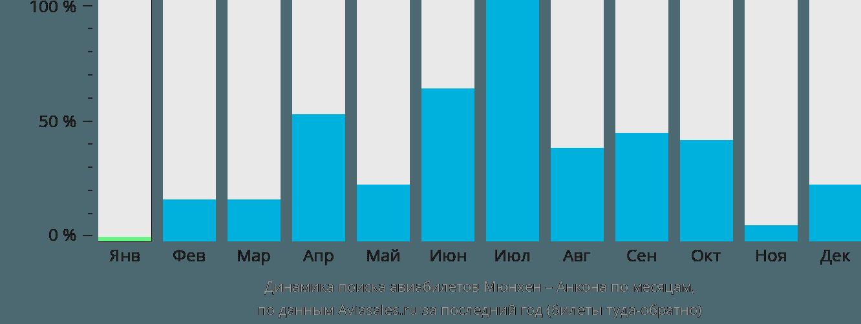 Динамика поиска авиабилетов из Мюнхена в Анкону по месяцам