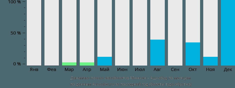 Динамика поиска авиабилетов из Мюнхена в Ашхабад по месяцам