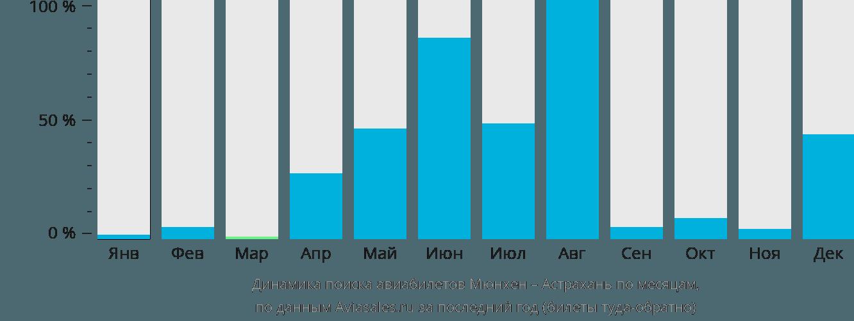 Динамика поиска авиабилетов из Мюнхена в Астрахань по месяцам