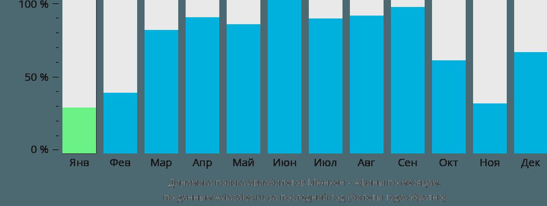 Динамика поиска авиабилетов из Мюнхена в Афины по месяцам