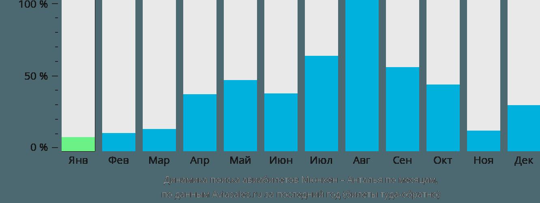 Динамика поиска авиабилетов из Мюнхена в Анталью по месяцам