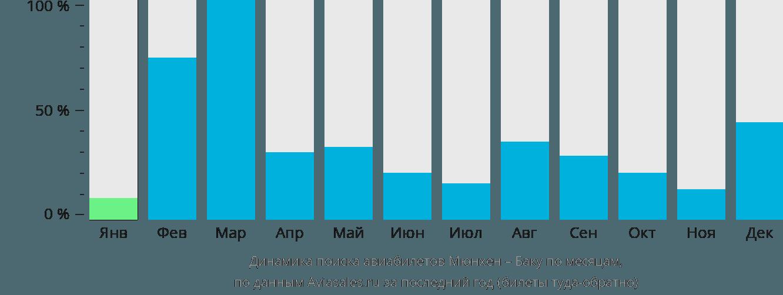 Динамика поиска авиабилетов из Мюнхена в Баку по месяцам