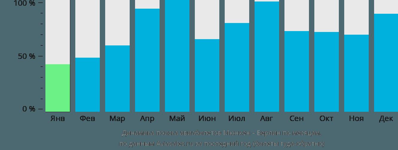 Динамика поиска авиабилетов из Мюнхена в Берлин по месяцам