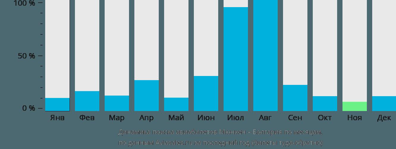 Динамика поиска авиабилетов из Мюнхена в Болгарию по месяцам
