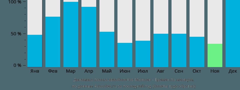 Динамика поиска авиабилетов из Мюнхена в Бремен по месяцам