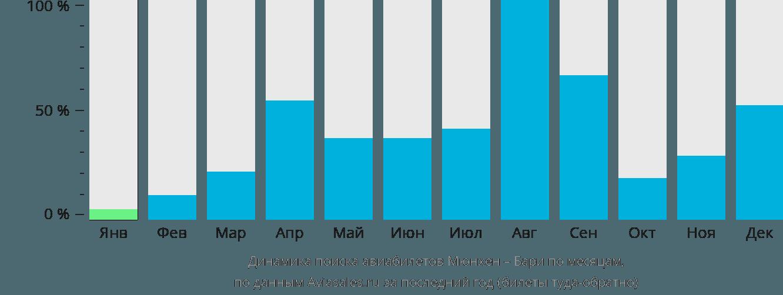 Динамика поиска авиабилетов из Мюнхена в Бари по месяцам