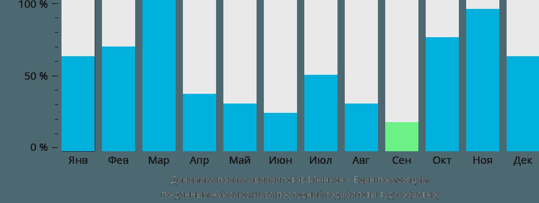 Динамика поиска авиабилетов из Мюнхена в Берн по месяцам