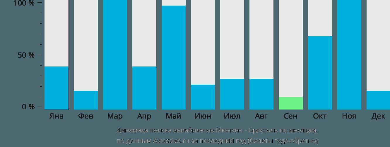 Динамика поиска авиабилетов из Мюнхена в Бристоль по месяцам