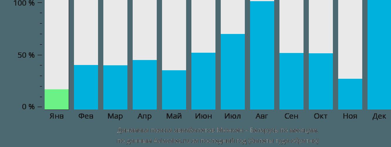 Динамика поиска авиабилетов из Мюнхена в Беларусь по месяцам