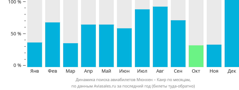 Динамика поиска авиабилетов из Мюнхена в Каир по месяцам