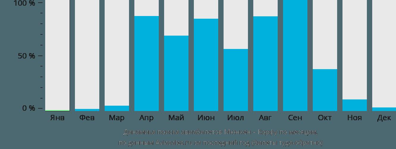 Динамика поиска авиабилетов из Мюнхена на Корфу по месяцам