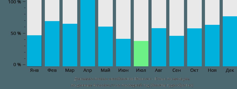 Динамика поиска авиабилетов из Мюнхена в Кёльн по месяцам