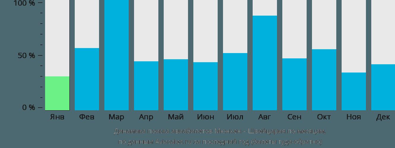 Динамика поиска авиабилетов из Мюнхена в Швейцарию по месяцам