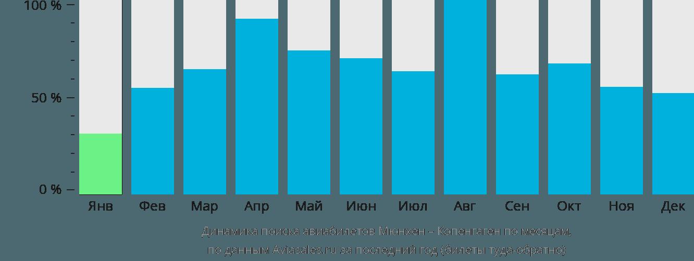 Динамика поиска авиабилетов из Мюнхена в Копенгаген по месяцам