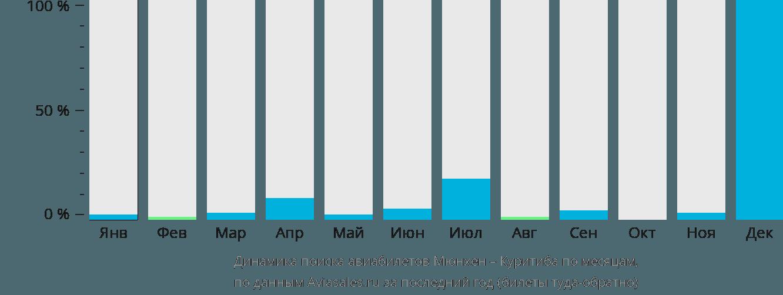 Динамика поиска авиабилетов из Мюнхена в Куритибу по месяцам