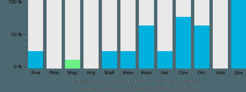 Динамика поиска авиабилетов из Мюнхена в Черновцы по месяцам