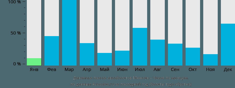 Динамика поиска авиабилетов из Мюнхена в Чехию по месяцам