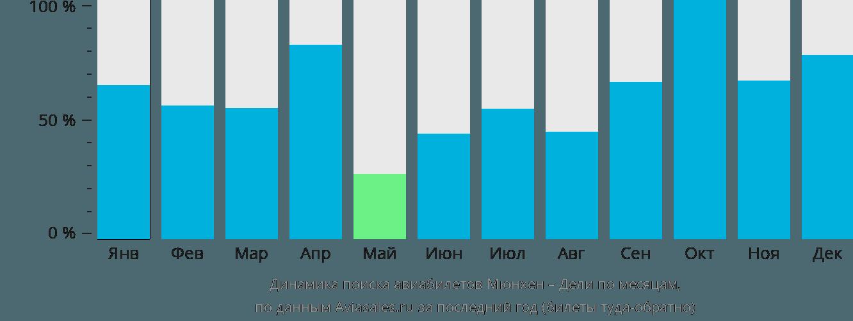 Динамика поиска авиабилетов из Мюнхена в Дели по месяцам