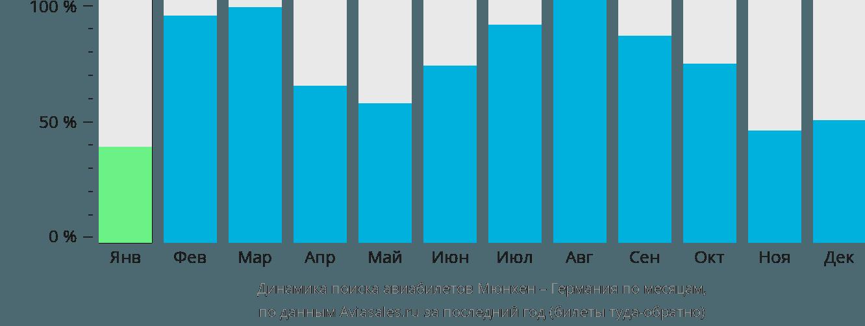 Динамика поиска авиабилетов из Мюнхена в Германию по месяцам