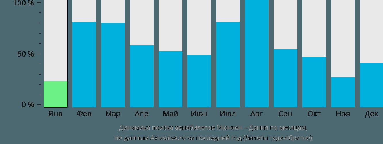 Динамика поиска авиабилетов из Мюнхена в Данию по месяцам