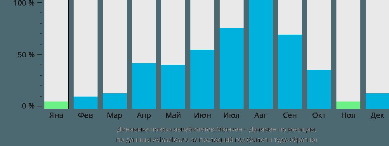 Динамика поиска авиабилетов из Мюнхена в Даламан по месяцам