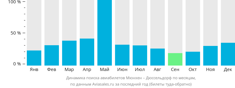 Динамика поиска авиабилетов из Мюнхена в Дюссельдорф по месяцам