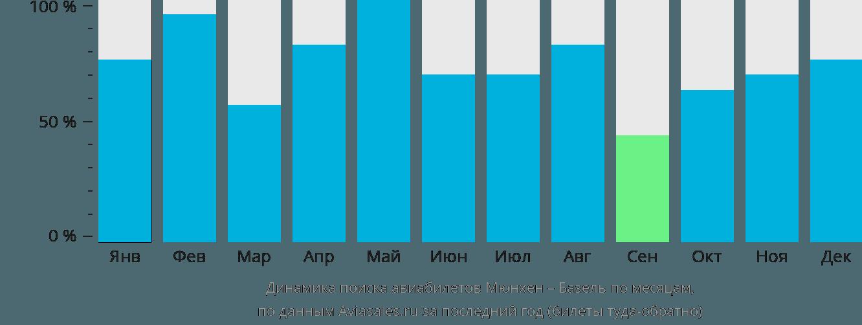 Динамика поиска авиабилетов из Мюнхена в Базель по месяцам